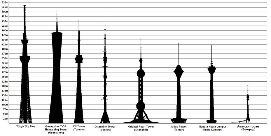 برج های مرتفع مخابراتی